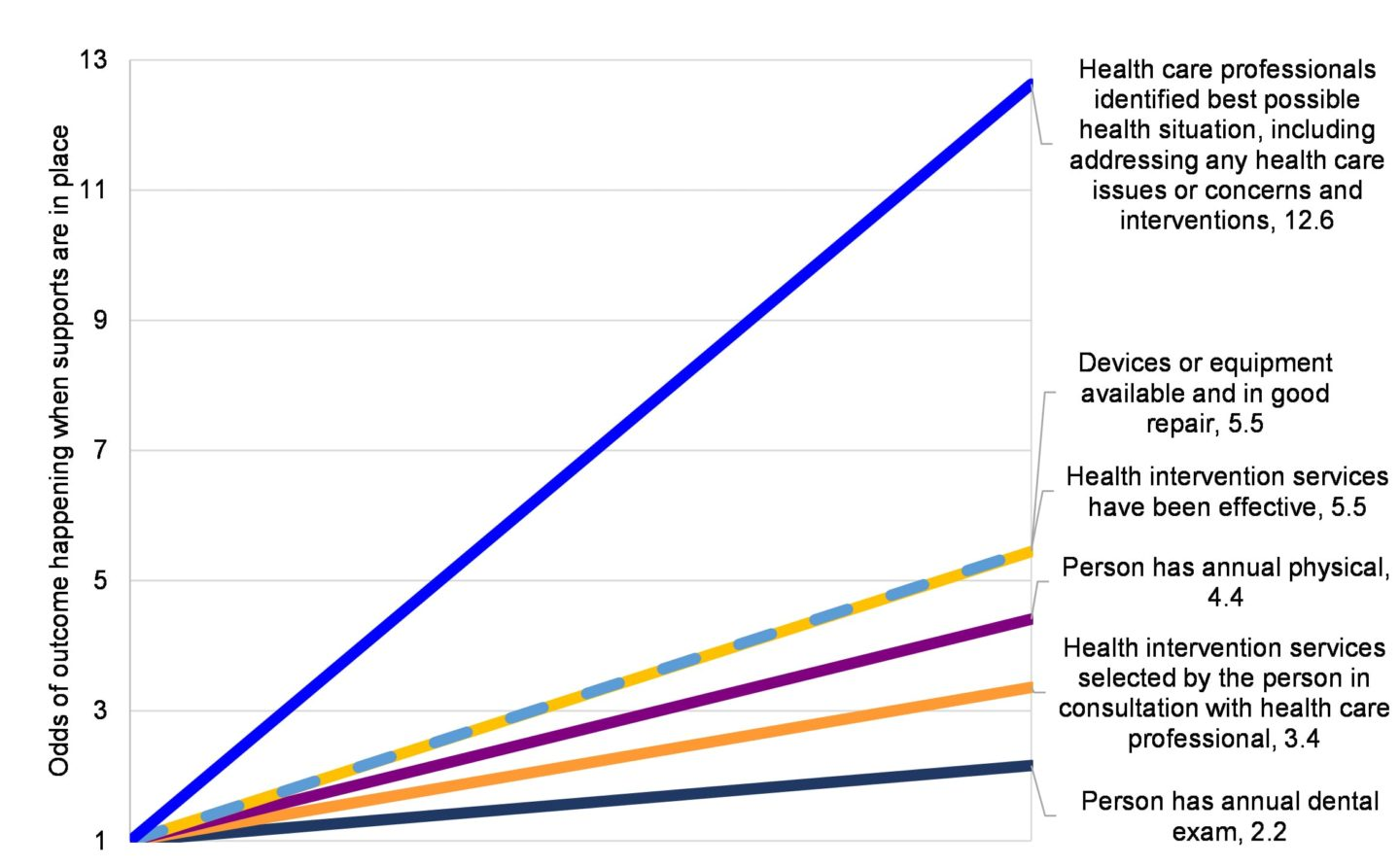 This figure shows the odds of each outcome happening when health supports are in place. When health organizational supports are in place, people are 2.2 times more likely to have annual dental exams, 3.4 times more likely to have health intervention services selected by the person, 4.4 times more likely to have an annual physical, 5.5 times more likely to have effective health interventions, 5.5 times more likely to have devices and equipment available and in good repair, and 12.6 times more likely to have health care professionals identify best possible health situations, including addressing any health care issues or concerns and interventions.
