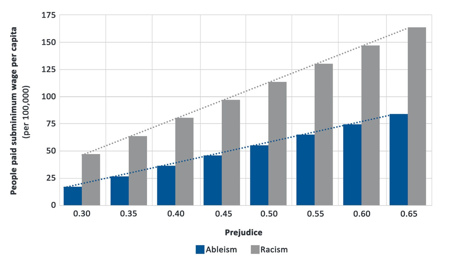 A bar chart showing the relationship between ableism, racism, and subminimum wage certificates